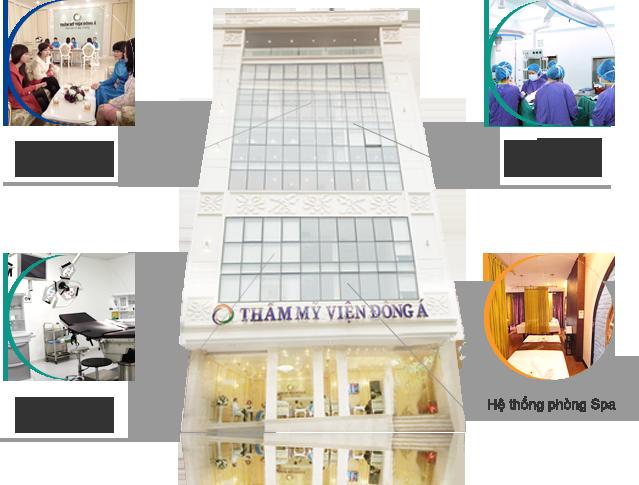 Giới thiệu Thẩm mỹ viện Đông Á