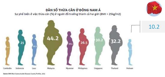 Tỷ lệ béo phì đang có chiều hướng tăng qua các năm
