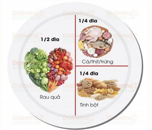 chế độ ăn kiêng dành cho người bị tiểu đường