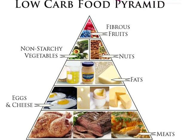 Chế độ ăn kiêng lowcarb chuẩn nhất 2017